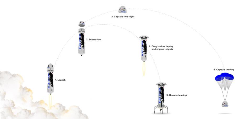 blue-origin-flight-profile